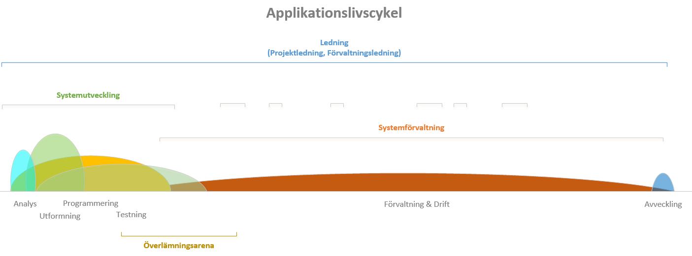 applikationslivscykel