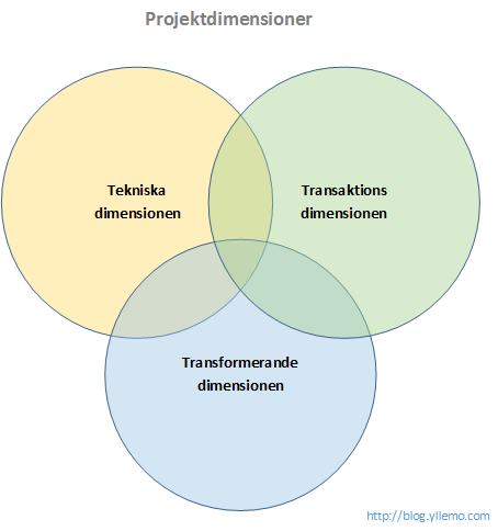 blog.yllemo.com-projektdimensioner